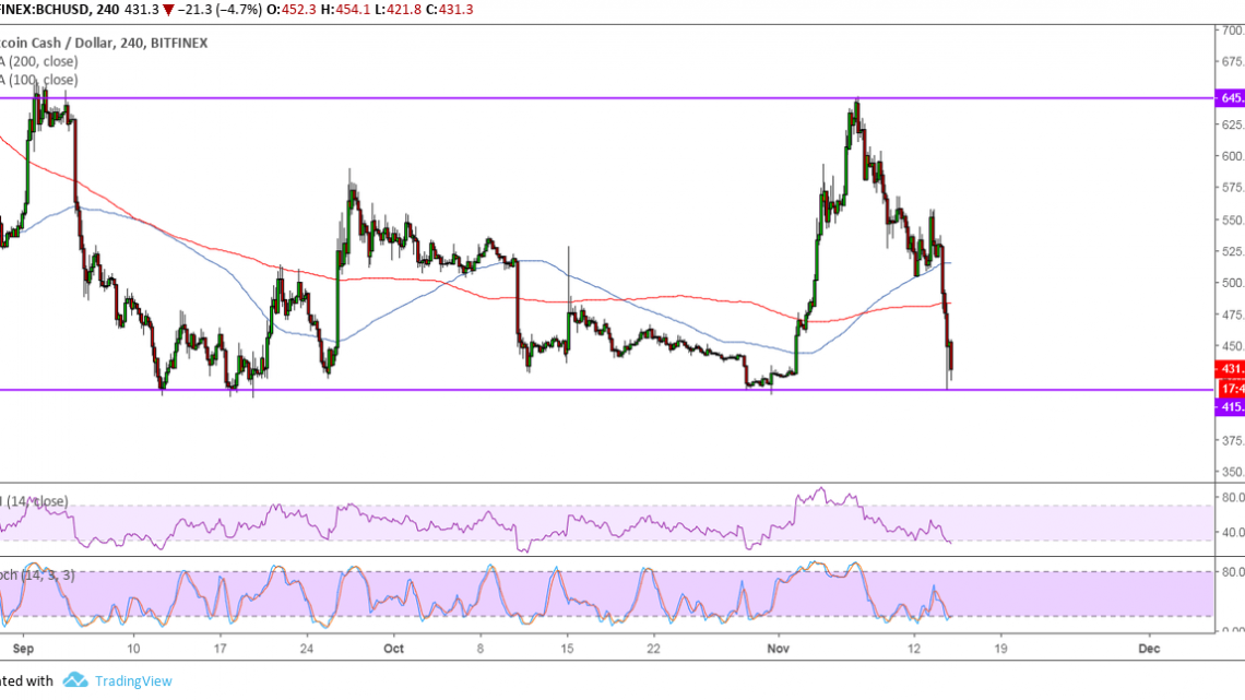 Bitcoin Cash Price Analysis: BCH/USD Approaching Support Ahead of Hard Fork