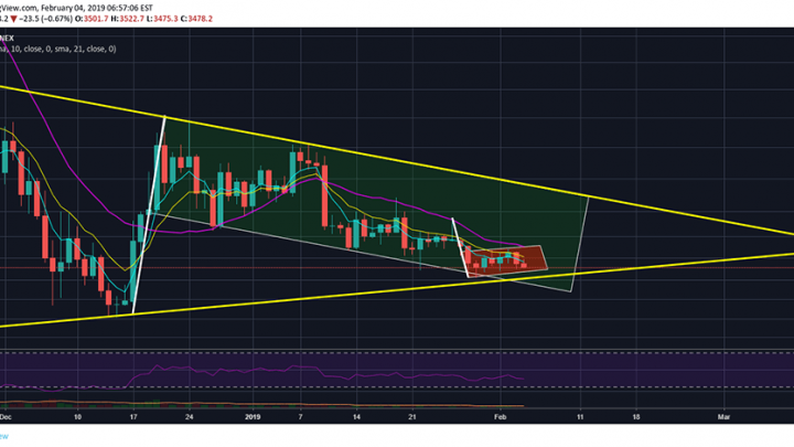 Bitcoin (BTC) Bears Assume Control As Major Bull Flag Turns Into A Bear Flag