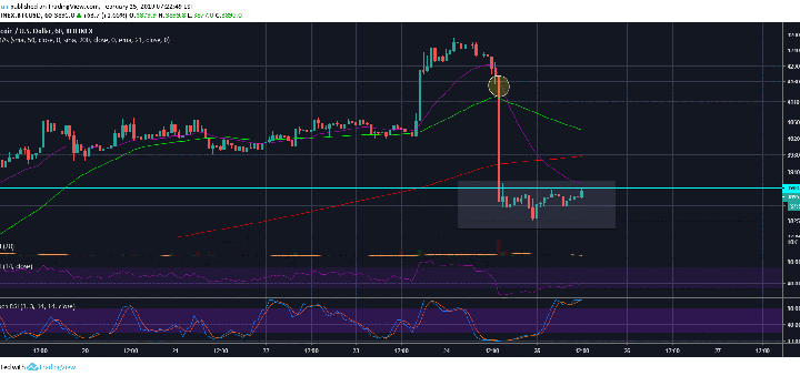 Bitcoin (BTC) Falls Aggressively But Short Term Bullish Recovery Not Likely