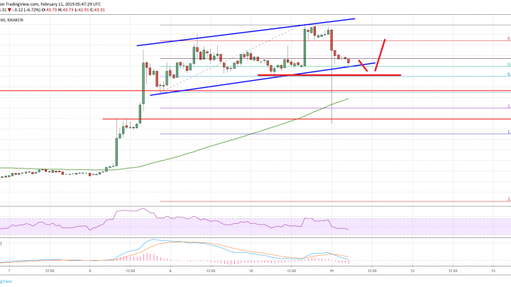 Litecoin (LTC) Price Analysis: Uptrend Intact, $50 Could Be Next Target