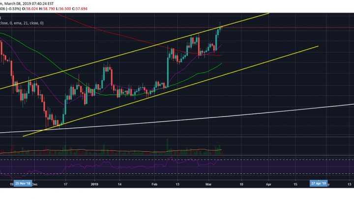 Litecoin (LTC) Might Once Again Dictate Market Direction And Force A Sell Off