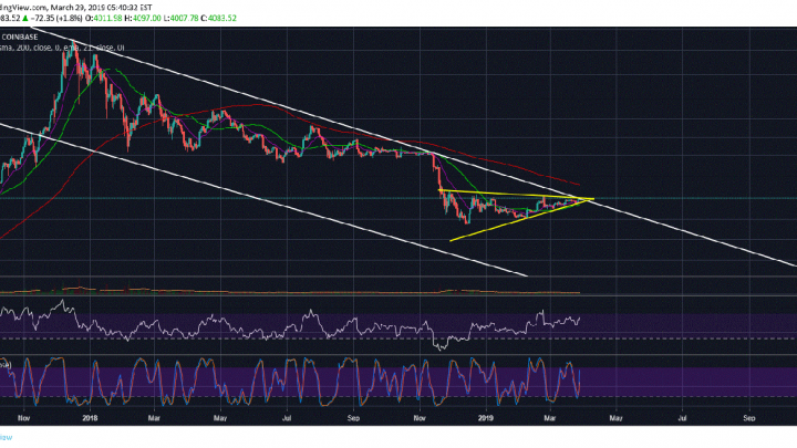 Why Bitcoin (BTC) Could Still Fall Below $3,000