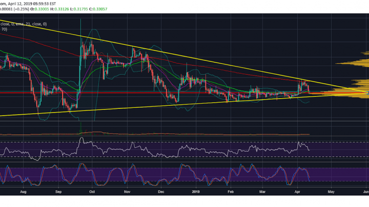 Ripple (XRP) All Set To Break Past 50 Day EMA As Price Finds Strong Support