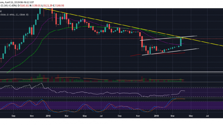 Bitcoin (BTC) Closes Another Week Below 50 EMA Confirming Bearish Bias