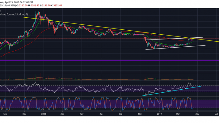 Bitcoin (BTC) Very Likely To Lure Bulls In A Trap Before The Next Big Fall