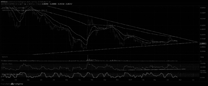 Ripple (XRP) Expected To Rally Short Term But Future Outlook Remains Bleak
