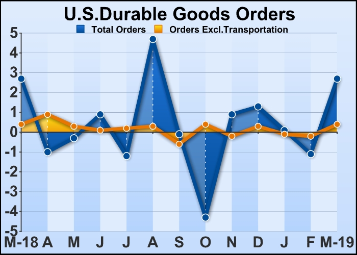 U.S. Durable Goods Orders Jump Amid Rebound In Aircraft Demand