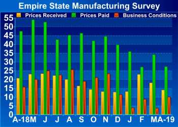 New York Manufacturing Index Indicates Rebound In Pace Of Growth