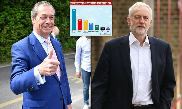 Farage warns Corbyn he also faces disaster because of the Brexit Party