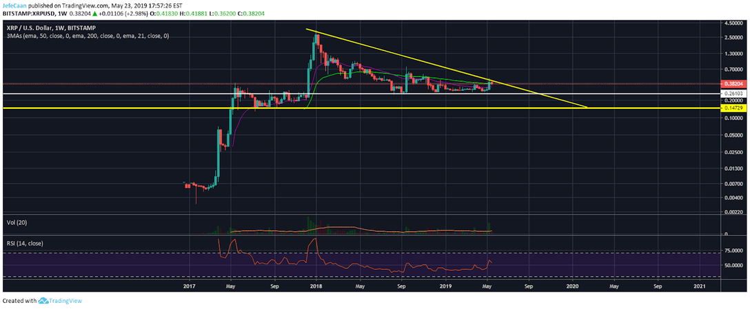 Ripple (XRP) Likely To Experience More Pain Than Other Cryptocurrencies