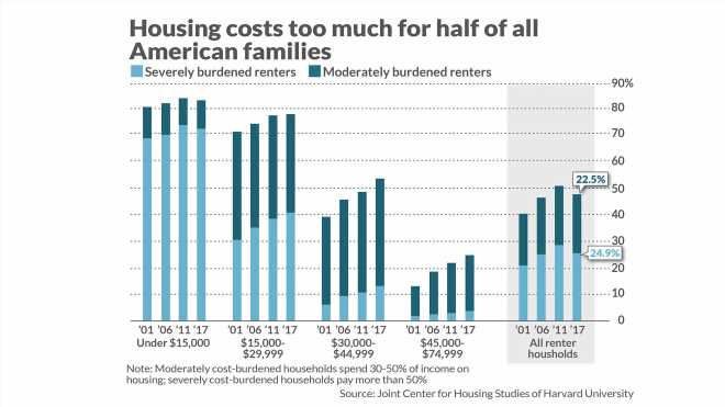 America's housing market is competitive, unequal, and often just getting by. Just like us.