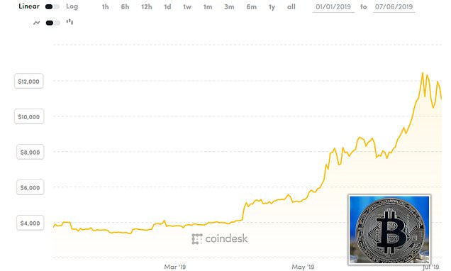 Bitcoin tripled to £10,000 after plunging more than 70% in 2018