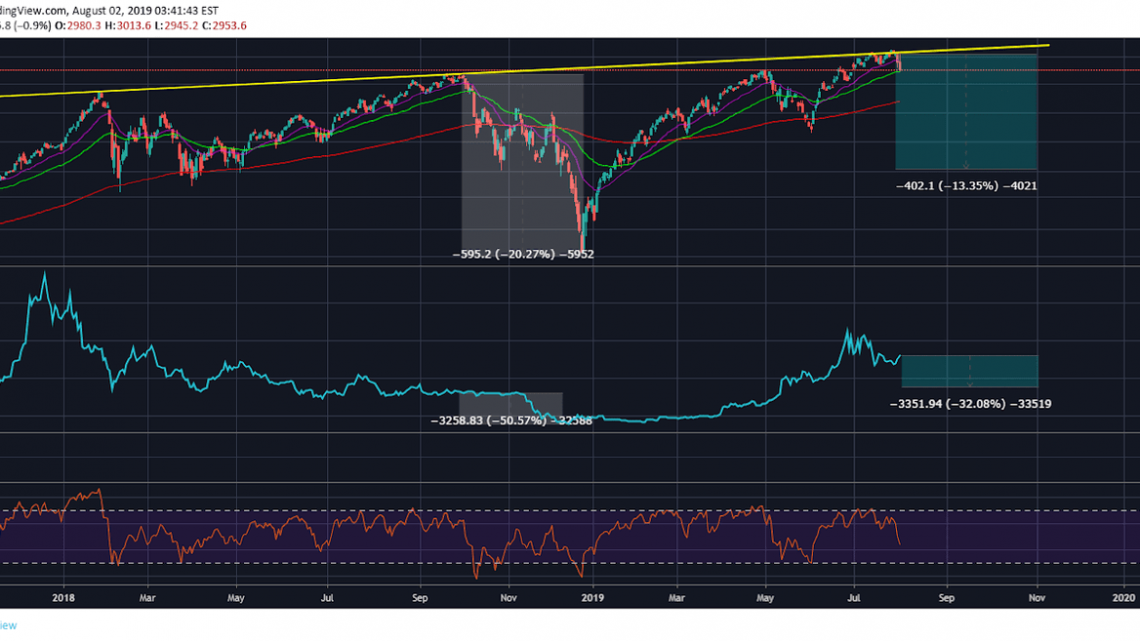 S&P 500 (SPX) Outlook Points To Inevitable Further Downside In Bitcoin (BTC)