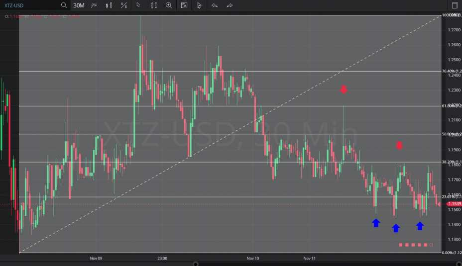 Chart of the Day – 14 November 2019 XTZ/USD – 30 minutes