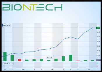BioNTech (BNTX) Is Up 170% In 3 Months, Busy Year Ahead