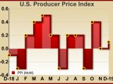U.S. Producer Prices Inch Up Less Than Expected In December