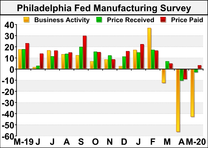 Philly Fed Index Indicates Slower Contraction In May