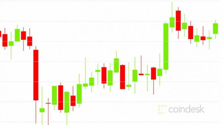 Market Wrap: Traders Buy the Dip and Bitcoin Holds at $9,200
