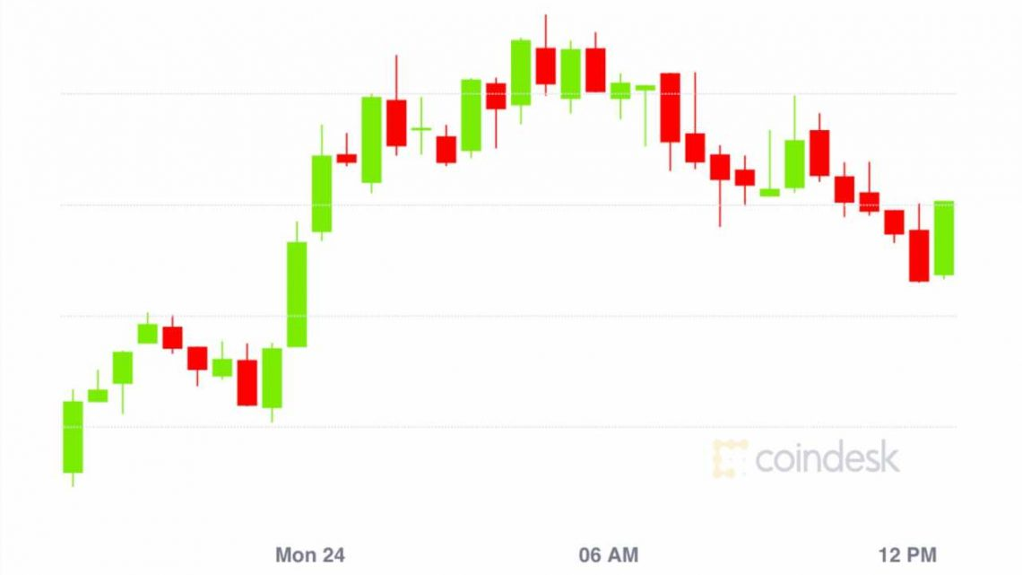 Market Wrap: Bitcoin Hits $11.8K; Ethereum Gas at All-Time High