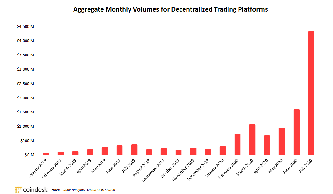 Decentralized Exchange Volumes Rose 174% in July, Topping $4.3B and Setting Second Straight Record