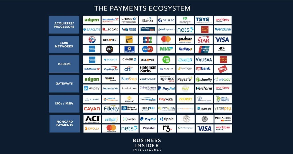 THE 2020 PAYMENTS ECOSYSTEM: The trends driving growth and shaping the future of the payments processing industry explained