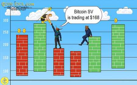 Bitcoin SV Shows Signs of Upside Momentum, Attempts to Revisit $180 High