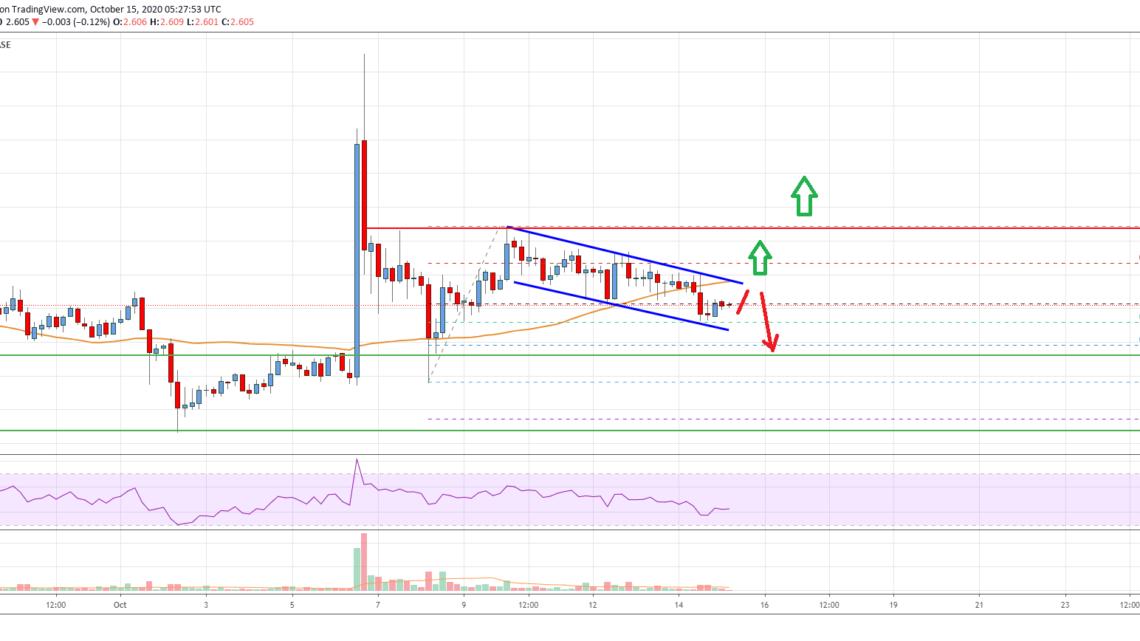 EOS Price Analysis: Fresh Increase Likely Above $2.65