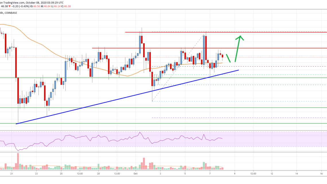 Litecoin (LTC) Price Analysis: $45 Support Holds The Key For Upside Break