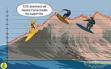EOS in Strong Downtrend, Makes Deeper Correction