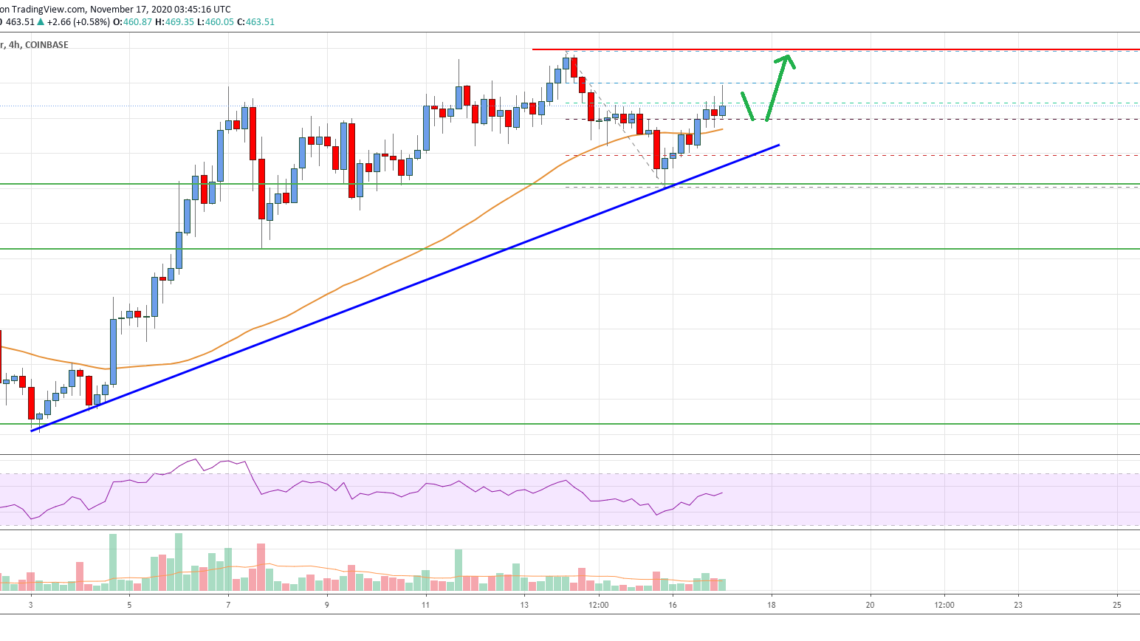 Ethereum Price Analysis: ETH Could Accelerate Above $470