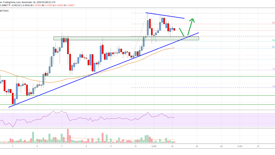Ripple Price Analysis: More Upsides Likely Above $0.275