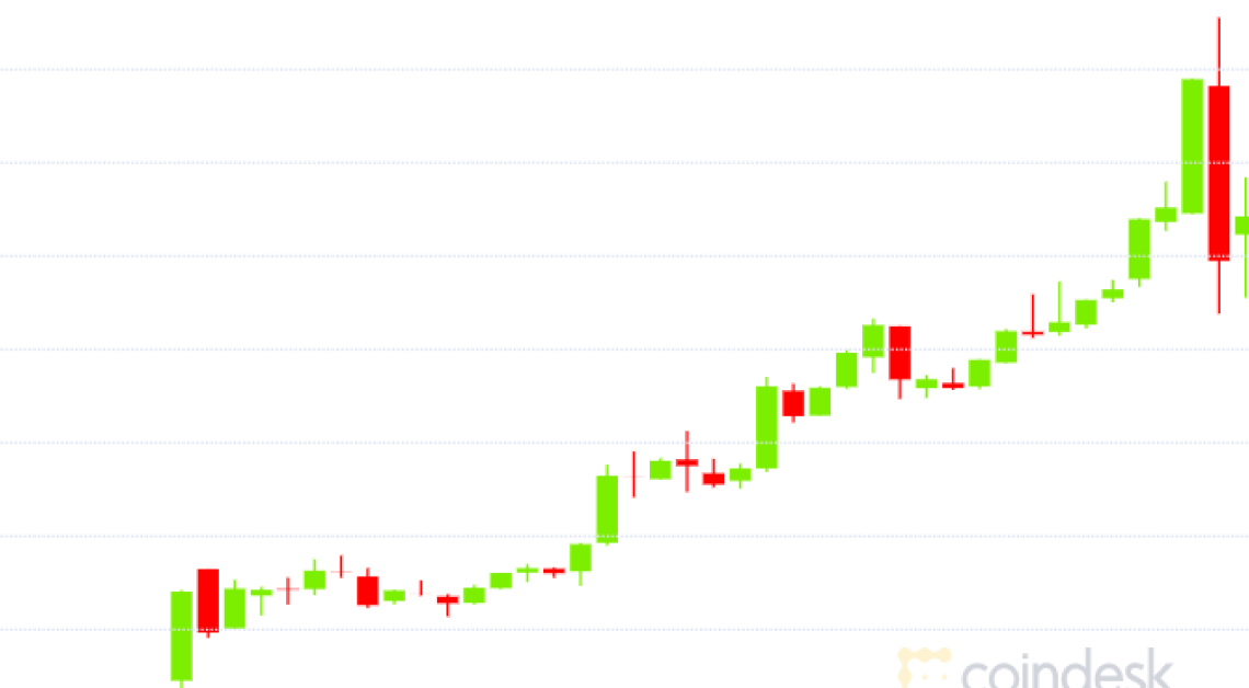Bitcoin Drops Nearly 7% After Setting New Record High of $23,770