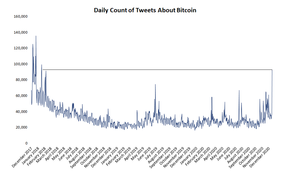 Bitcoin Chatter on Twitter Nears Highest Level in 3 Years Amid Price Surge