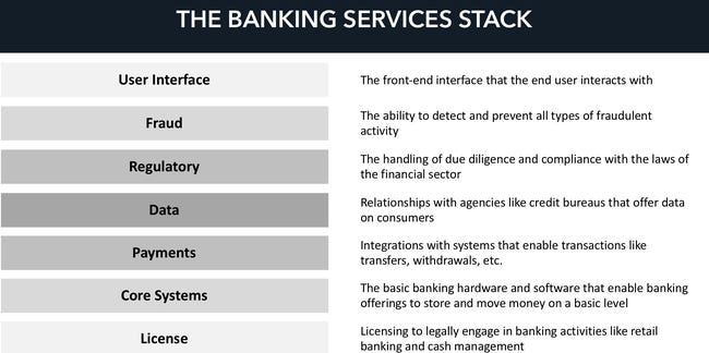 Railsbank announces new products to help nonfinancial firms embed finance