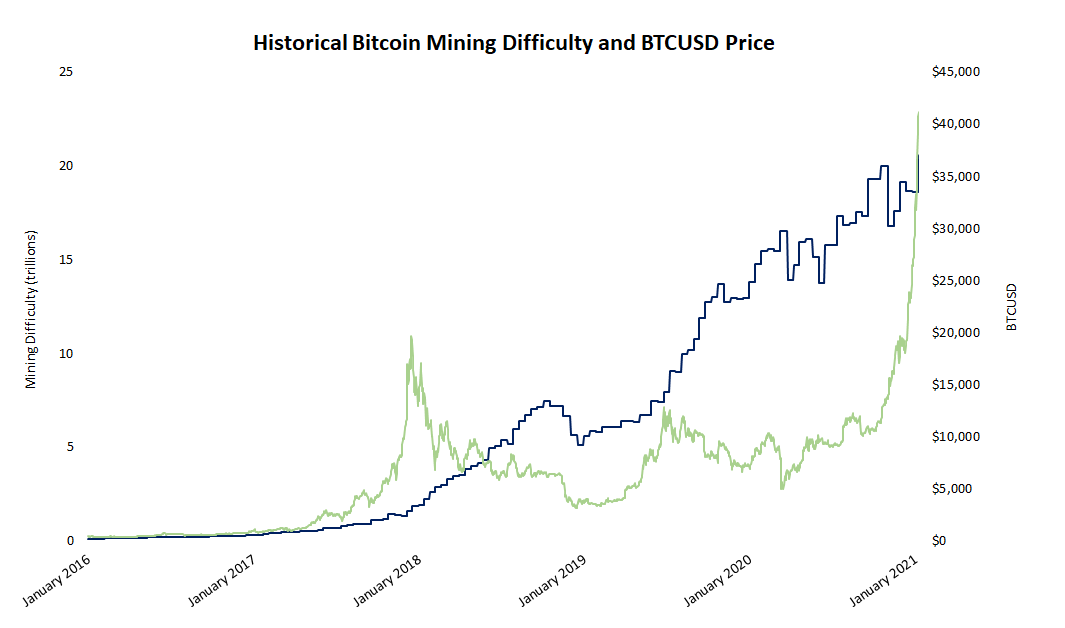 Bitcoin Mining Difficulty Hits Record High Amid Miner Revenue Surge