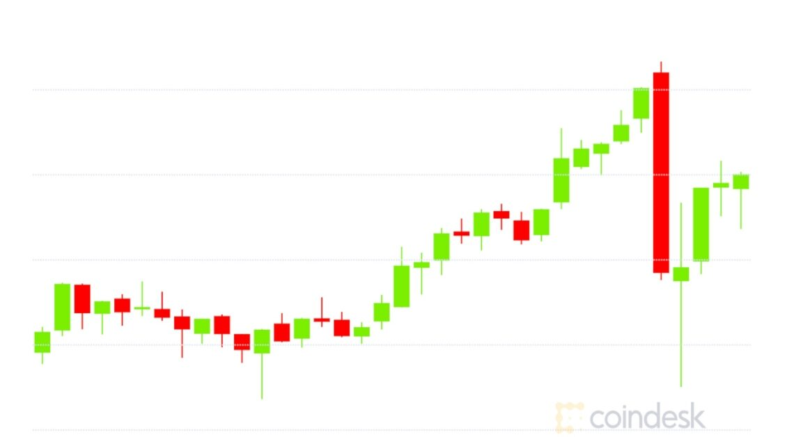 Market Wrap: Bitcoin Reaches $40.3K While DeFi Value Locked Inflates to Over $22B