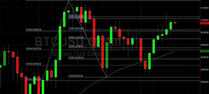 BTC/USD Tests 41064 on Rebound:  Sally Ho's Technical Analysis 9 January 2021 BTC