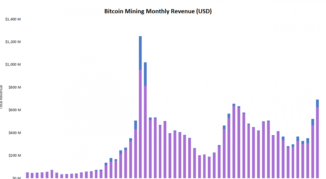 Bitcoin Miners Saw 33% Revenue Increase in December