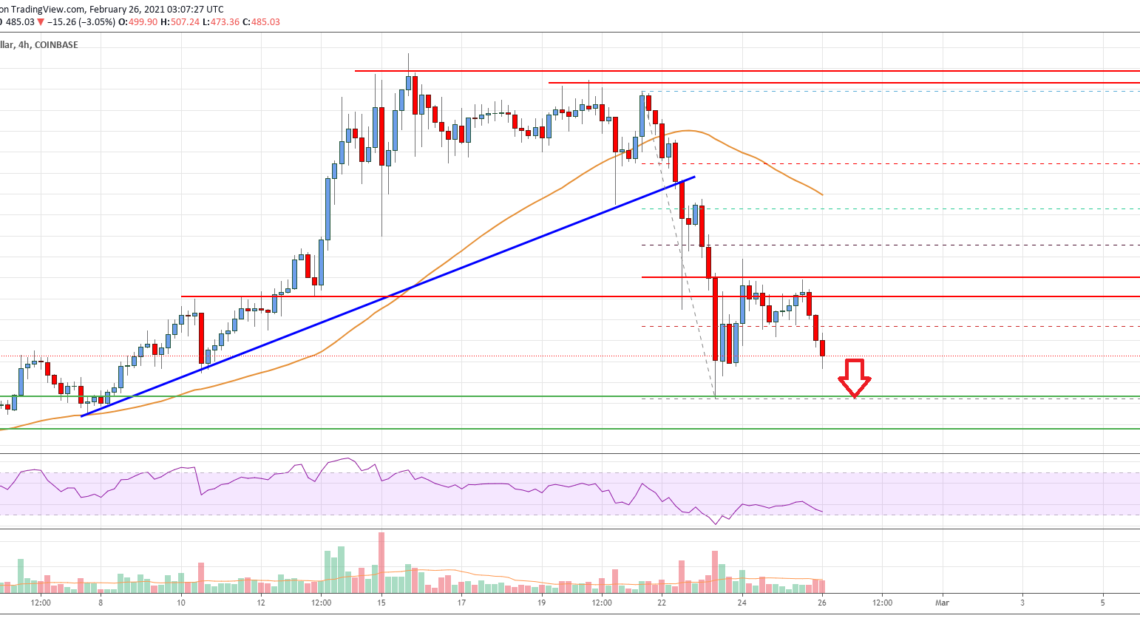 Bitcoin Cash Analysis: Retest of $400 Possible Before Fresh Increase
