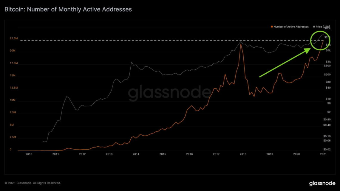 Bitcoin On-Chain Activity Hits New Records