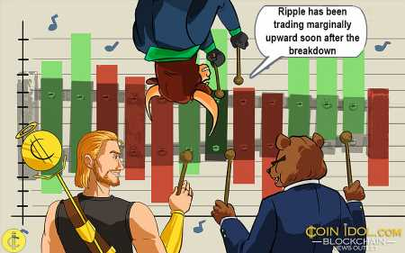 Ripple Trades Marginally as the Altcoin Consolidates in a Tight Range
