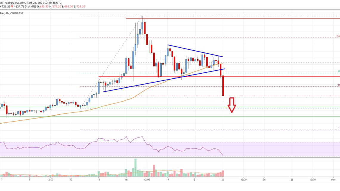 Bitcoin Cash Analysis: Key Downside Break Below $850