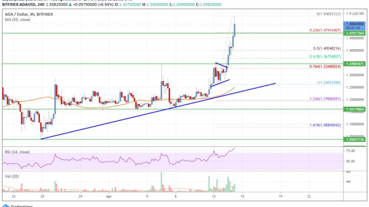 Cardano (ADA) Price Analysis: Surging Above $1.50, More Gains Possible