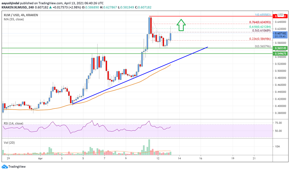 Stellar Lumen (XLM) Price Eyeing Upside Break Above $0.65