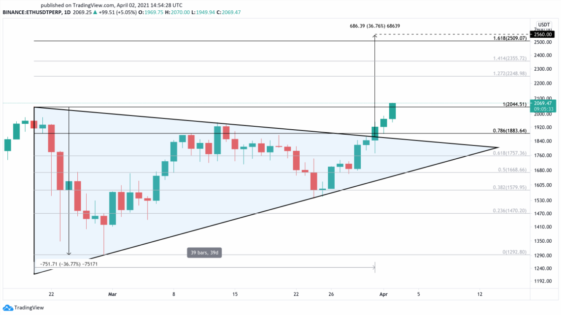 Ethereum Makes New All-Time High Targeting $2,500