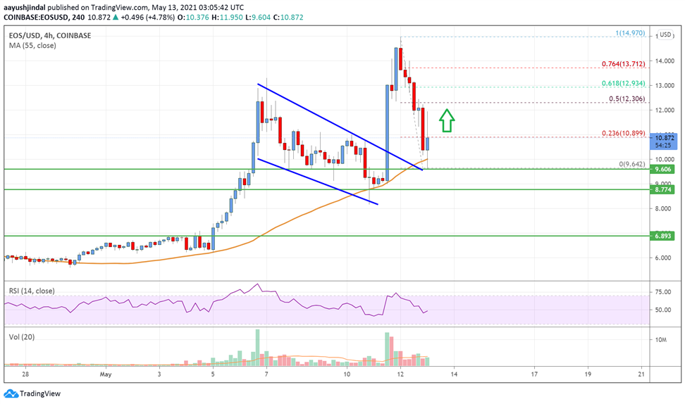 EOS Price Analysis: $10 Holds The Key For Fresh Rally