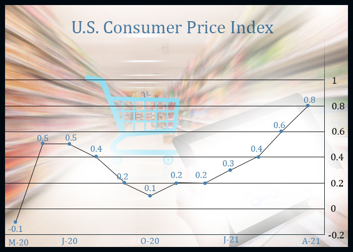 U.S. Consumer Price Growth Reaches Highest Annual Rate Since 2008