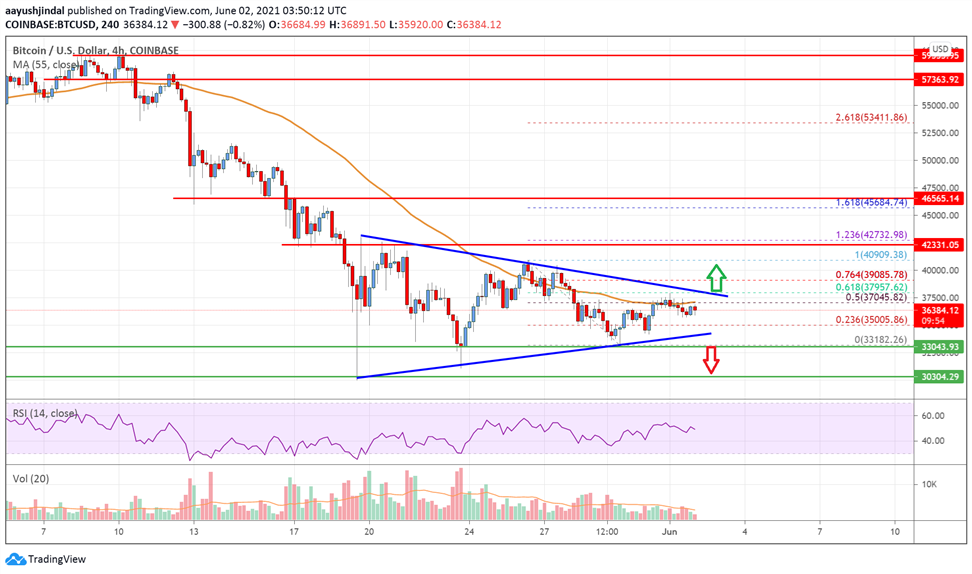 Bitcoin Price Analysis: BTC Could Rally If It Breaks $39K