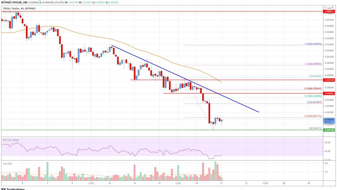 Tron (TRX) Price Analysis: Upsides Remain Limited Below $0.055