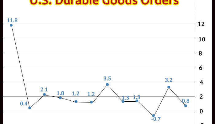 U.S. Durable Goods Orders Climb 0.8% In June, Much Less Than Expected